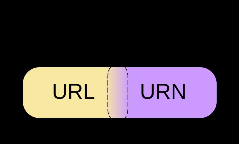 HTTP协议中URL和URI的区别
